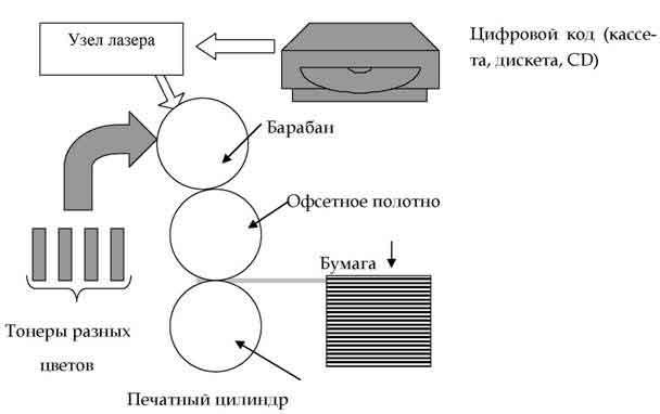 Рис 8.2.  Схема работы цифровой печатной машины.