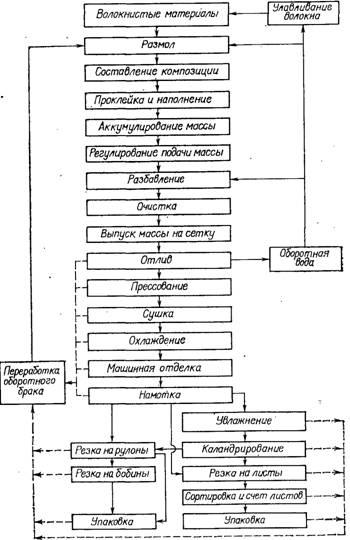 Общая технологическая схема
